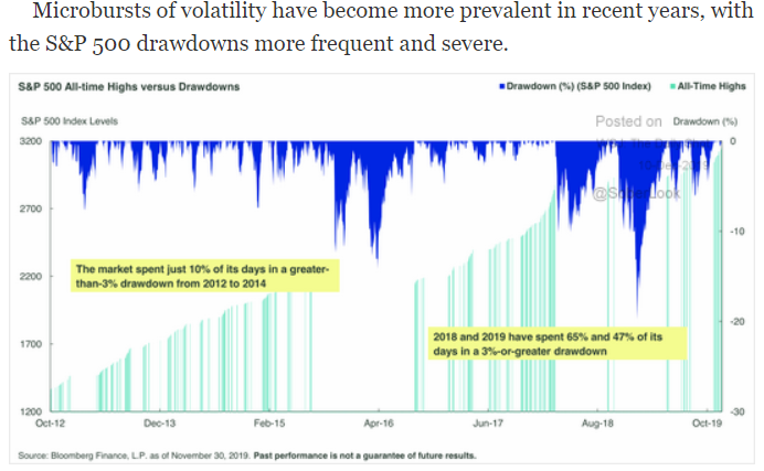 S&P 500 volatility and drawdown