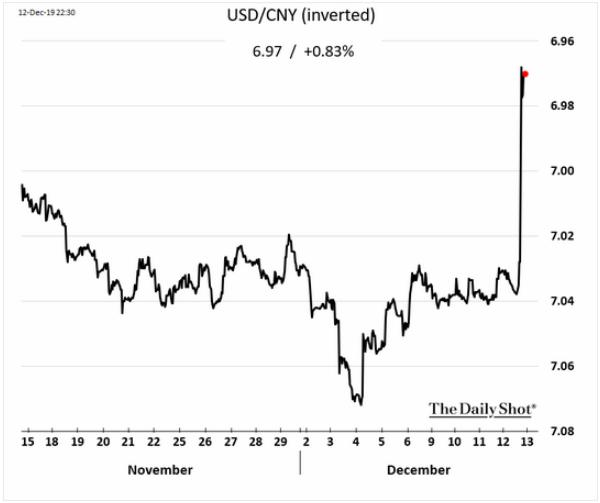 usd vs. yuan