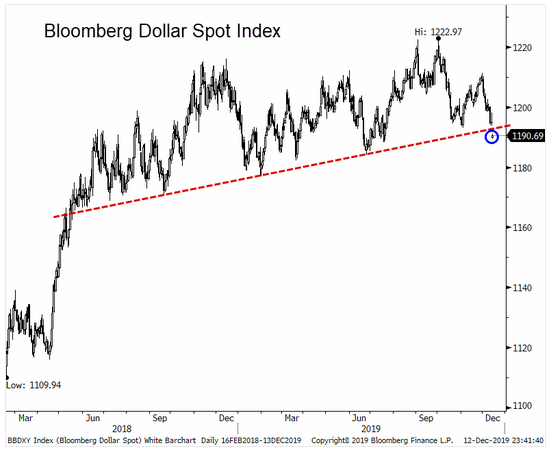 bloomberg dollar spot index