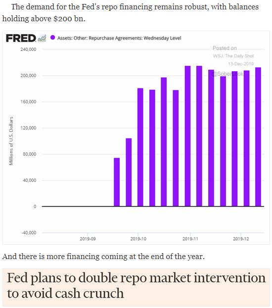 Fed repo market financing