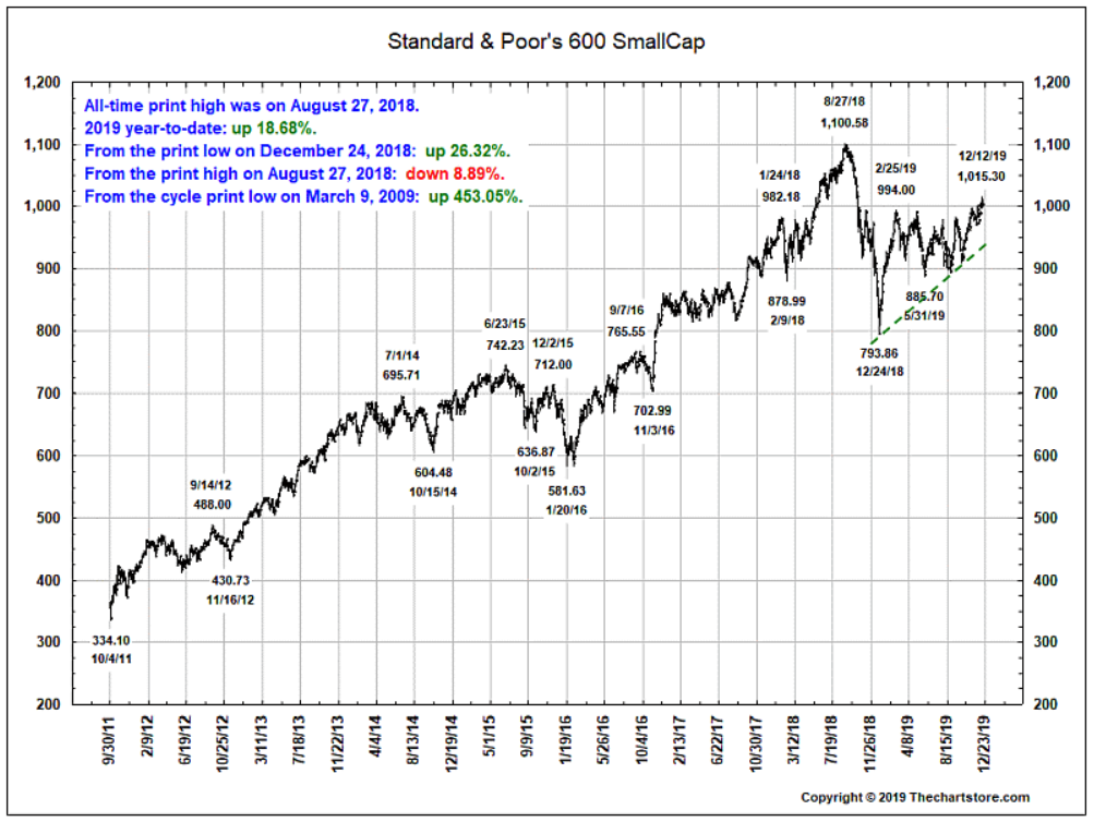 S&P 600 small-cap