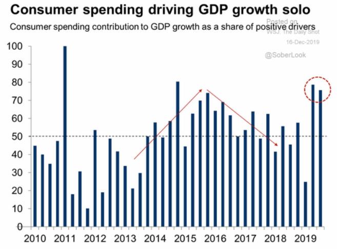 Consumer spending gdp contribution