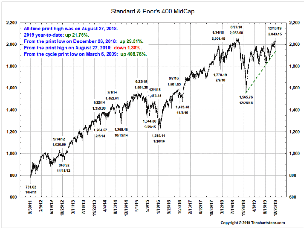 S&P 400 midcap