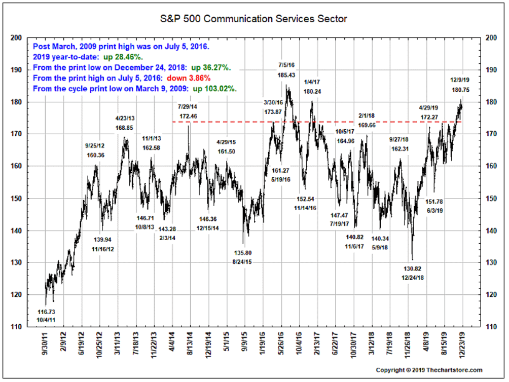 S&P 500 communications services sector