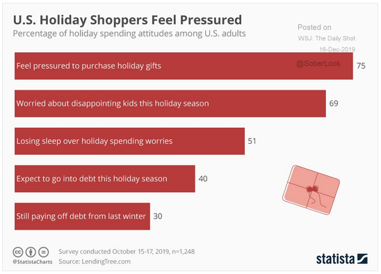 holiday shopping attitudes