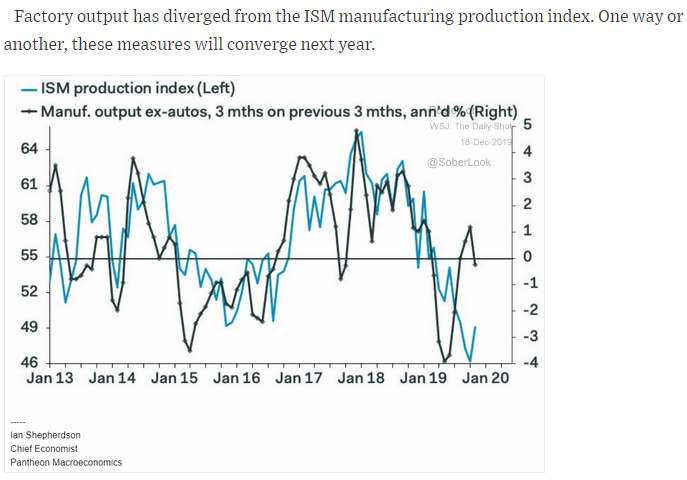 factory output and ism production index correlation