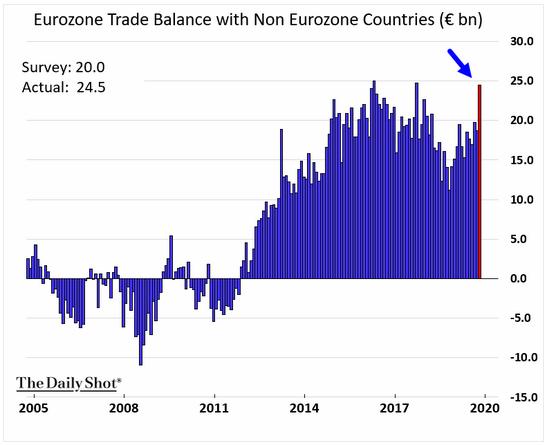 eurozone trade balance