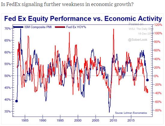 fedex stock performance pmi correlation