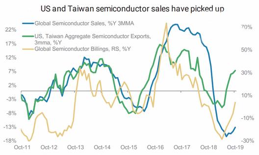 U.S. Taiwan semiconductor sales