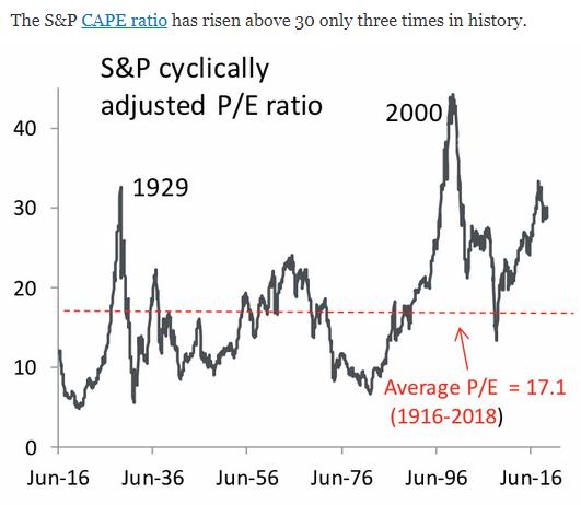 S&P cape ratio