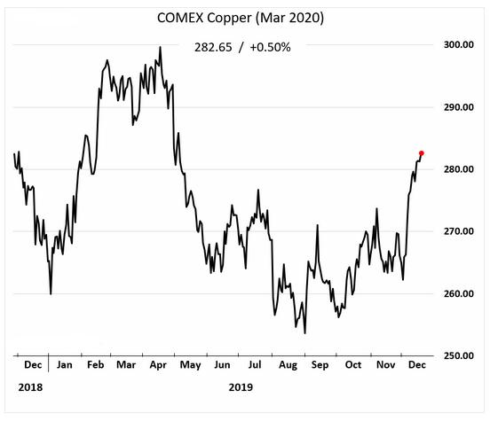 COMEX copper