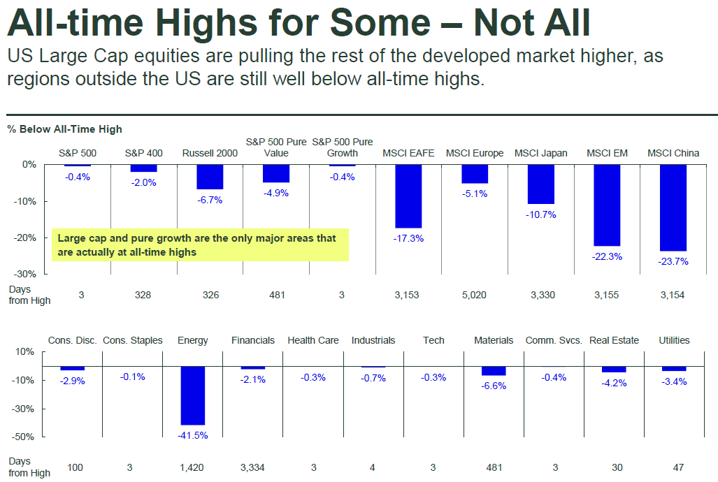 indices vs. all-time highs
