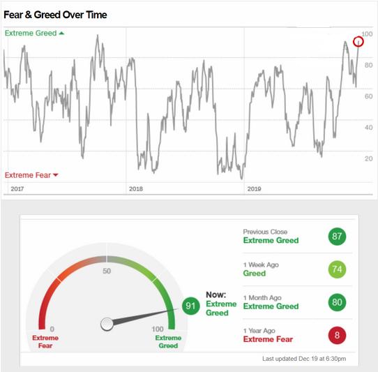 fear vs. greed indicator