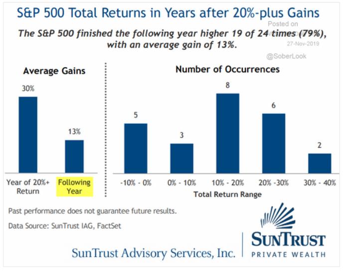 SP 500 Total Returns after 20 percent gains