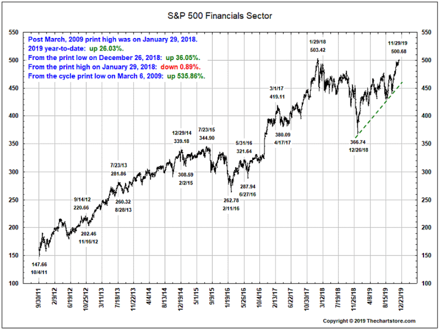 S&P Financial Sector highs