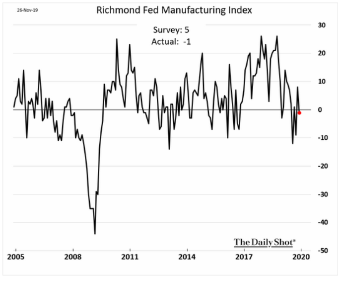US Manufacturing Richmond Fed