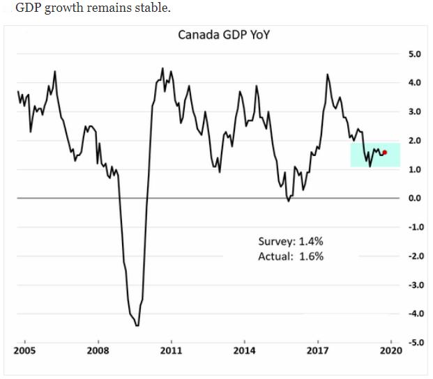 Canada GDP yoy 2019