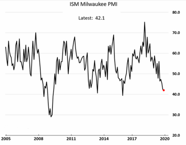ism milwaukee pmi