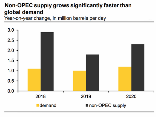 non-opec oil supply vs. demand