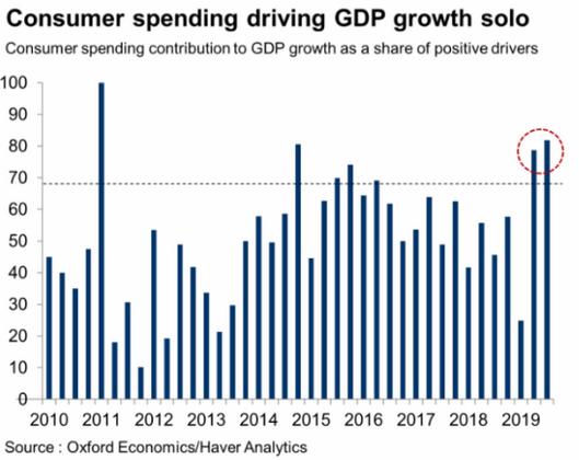 consumer spending U.S. gdp