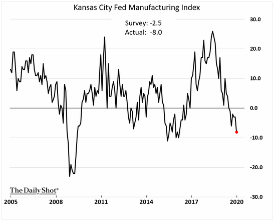 Kansas city fed manufacturing index