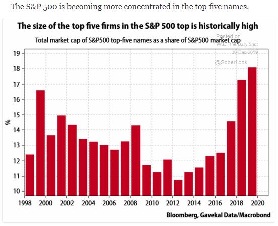 S&P 500 market cap