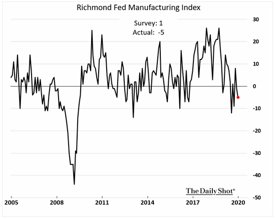 richmond fed manufacturing index