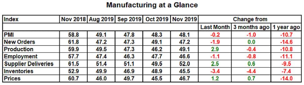 u.s. manufacturing 2019