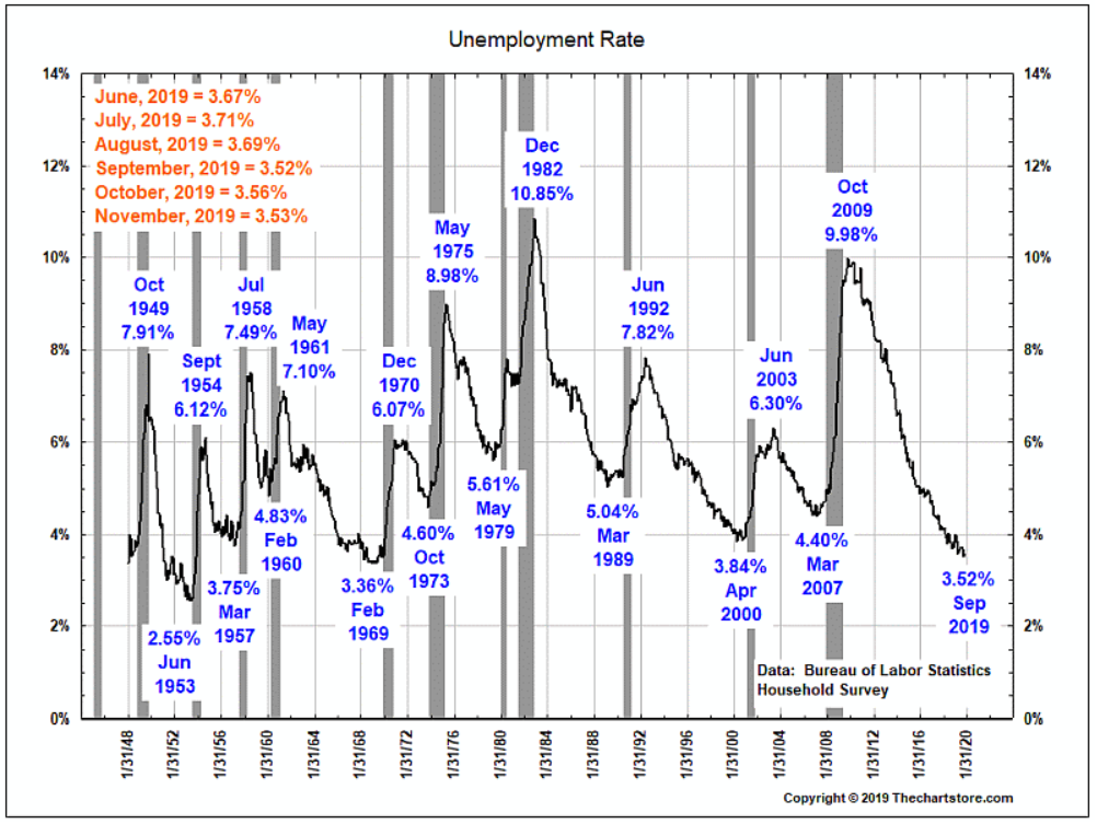 u.s. unemployment rate historical