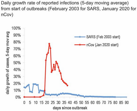 coronovirus spread rate