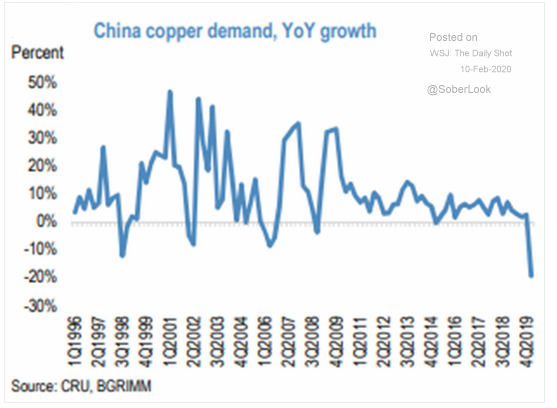 China copper demand