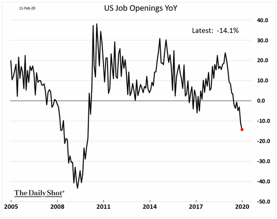 us job openings year over year