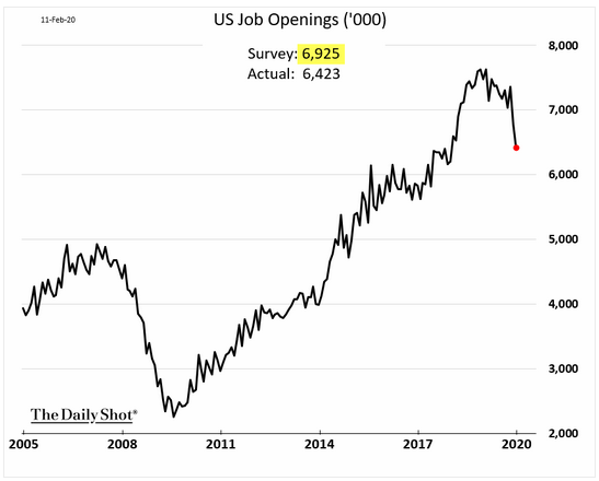 us job openings december 2019