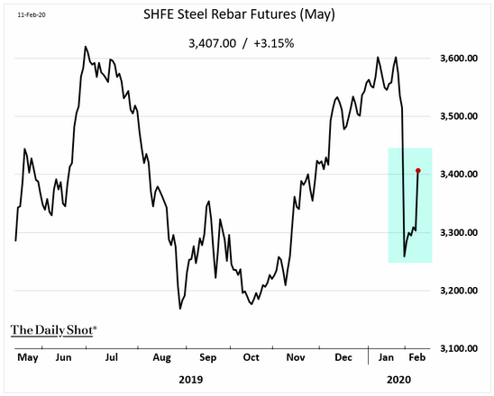 steel rebar futures