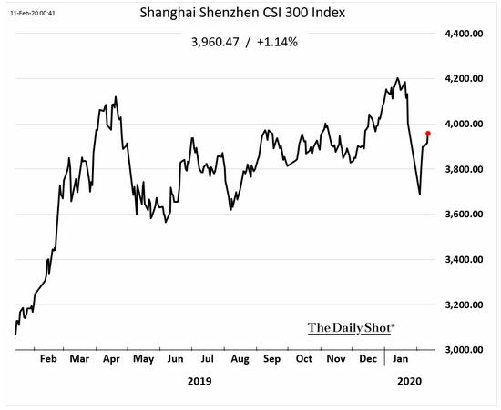 shenzhen index