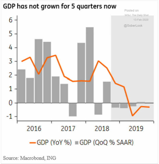 Mexican GDP contraction