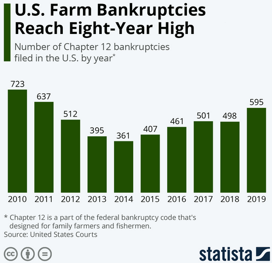 u.s. farm bankruptcies