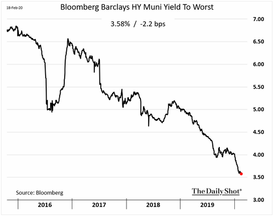 bloomberg barclays high yield