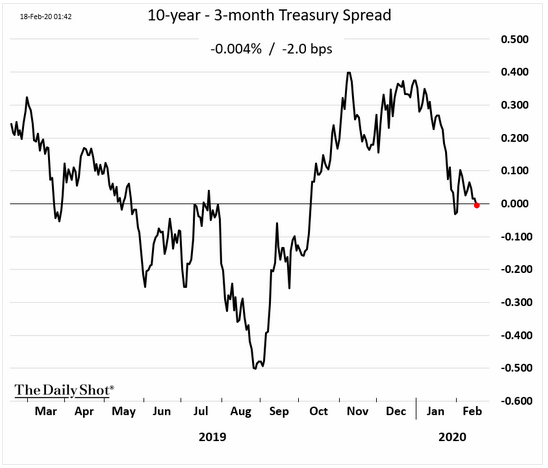 10-year 3-month treasury spread