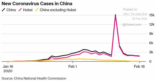 new coronavirus cases in china
