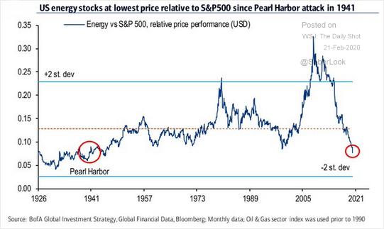U.S. energy stocks vs S&P 500