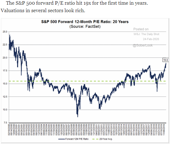 S&P 500 forward p/e ratio