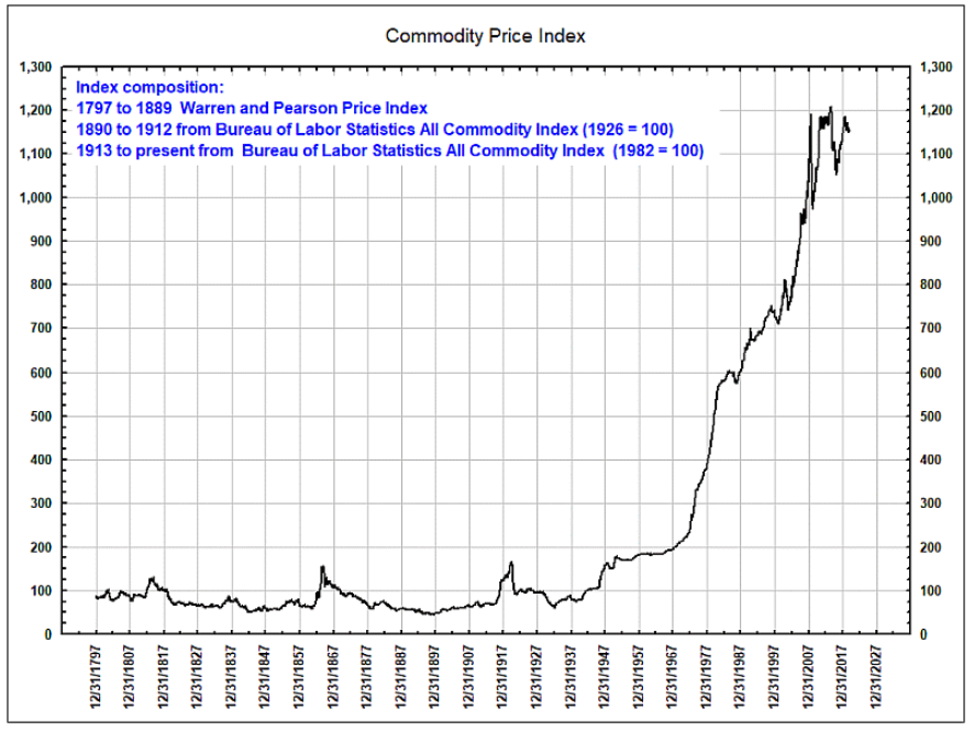 commodity price index