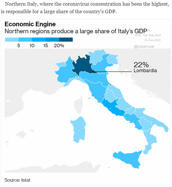 Italy GDP contribution by region