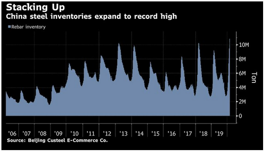 china steel inventories