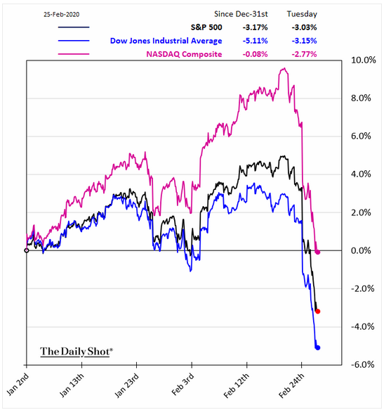 february market decline