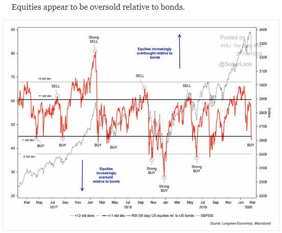 equities relative to bonds