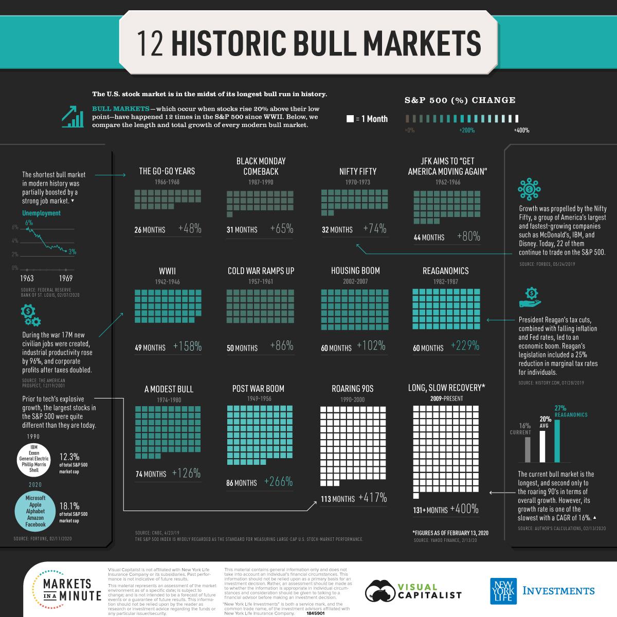 12 historic bull markets