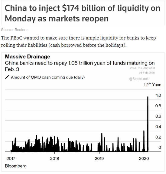 China pboc $174 billion liquidity injection