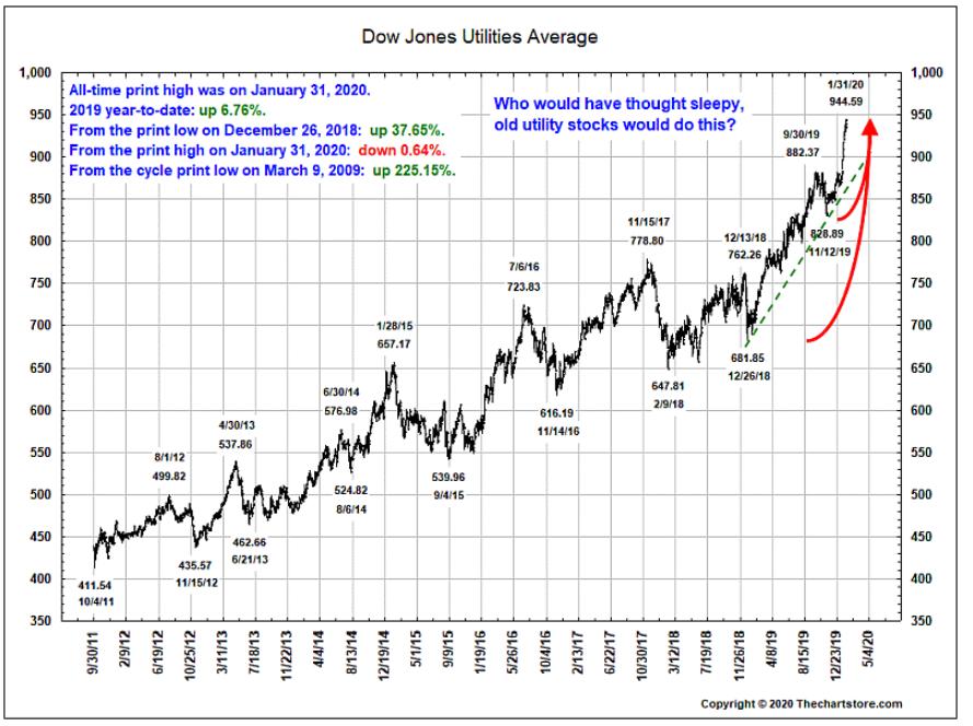 Dow Jones Utilities Rise